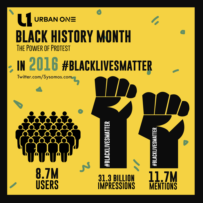 Black Lives Matter Infographic