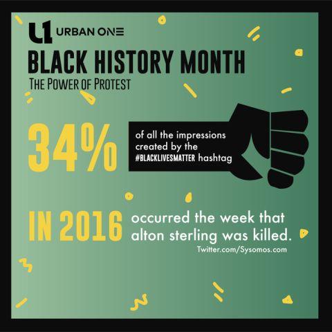 Black Lives Matter Infographic